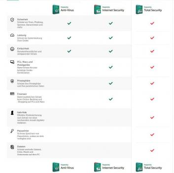 Kaspersky products in comparison